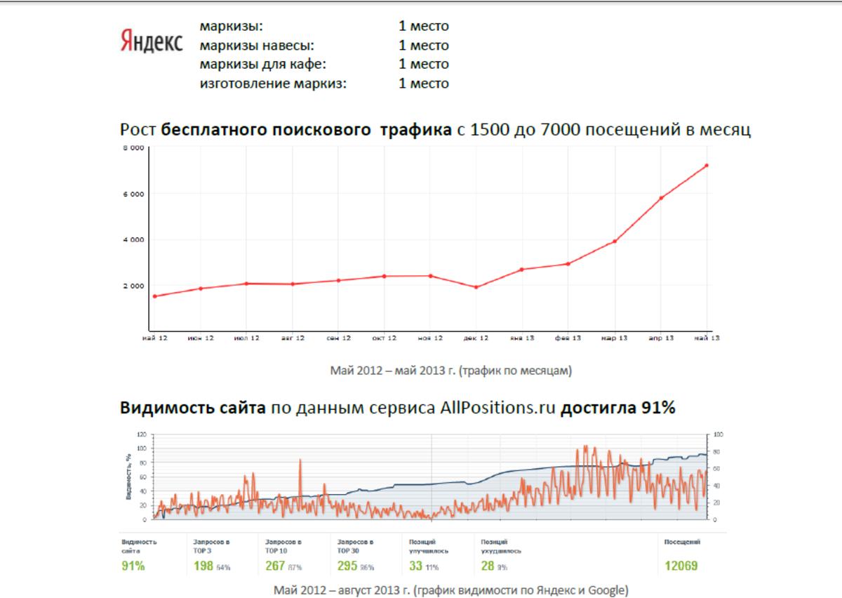 Markiza.ru: 71% запросов в ТОП-3 в 3 регионах по Яндекс и Google / Проект компании Альтера