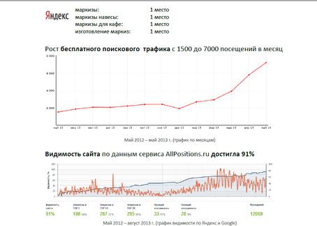 Markiza.ru: 71% запросов в ТОП-3 в 3 регионах по Яндекс и Google