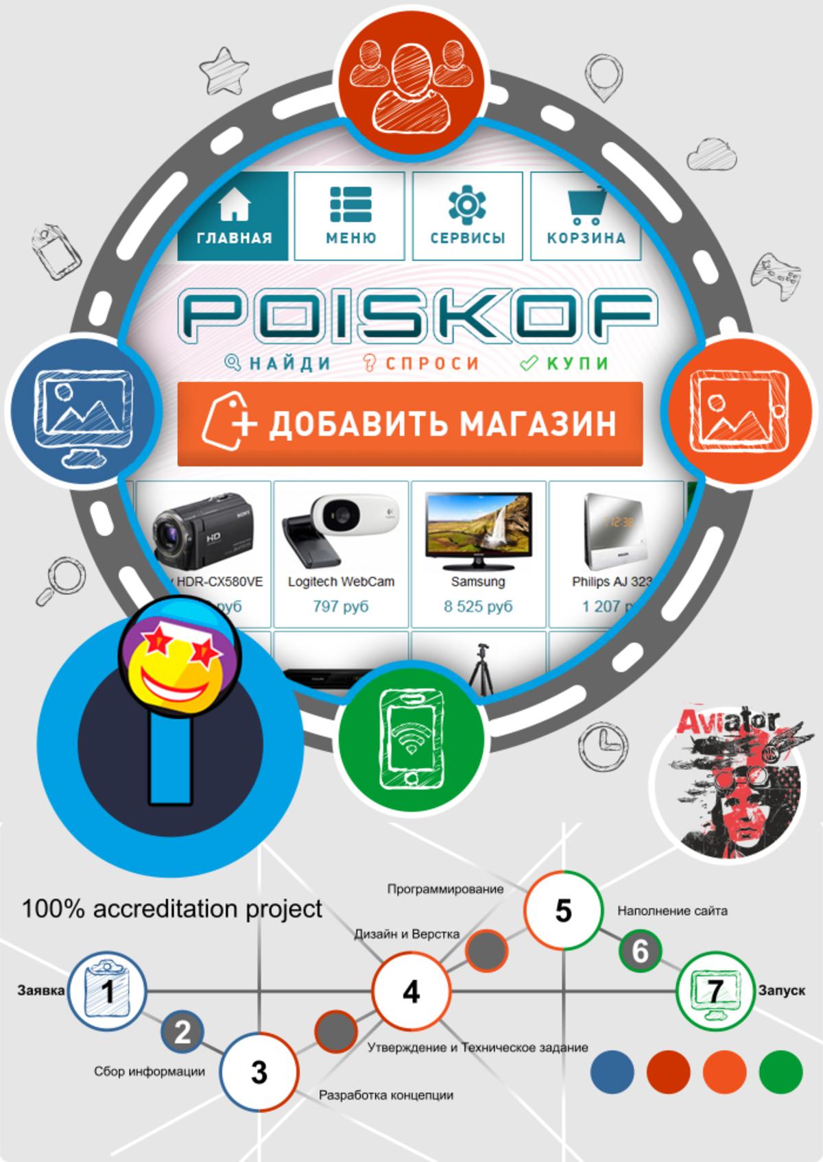 Poiskof - Система поиска товаров / Проект компании Supergud COM